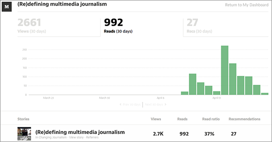 Stats for (Re)defining multimedia journalism, at Medium.com, April 19